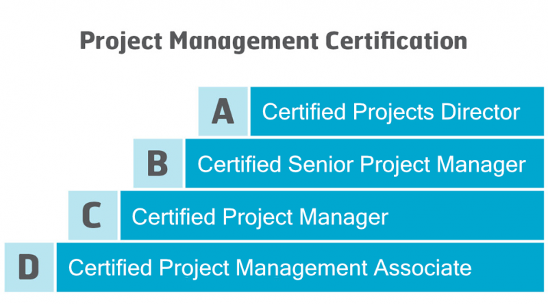 ipma certification levels